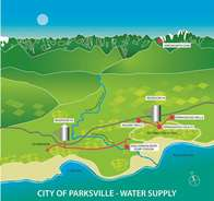 Parksville Water Supply